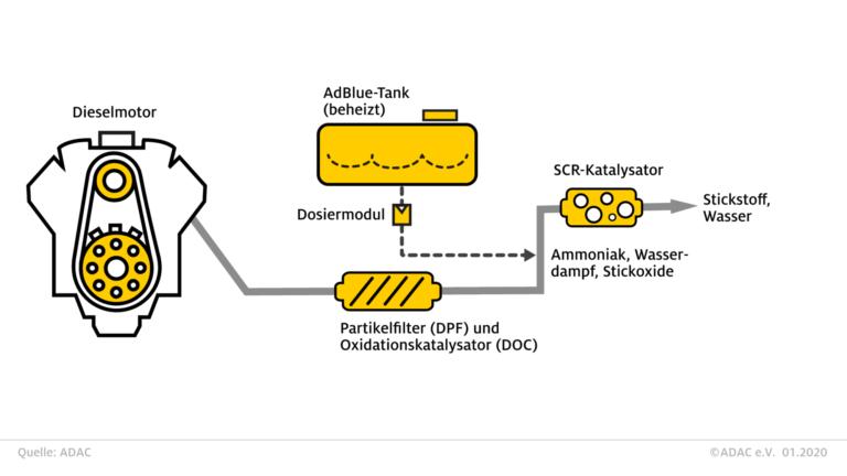 AdBlue SCR System