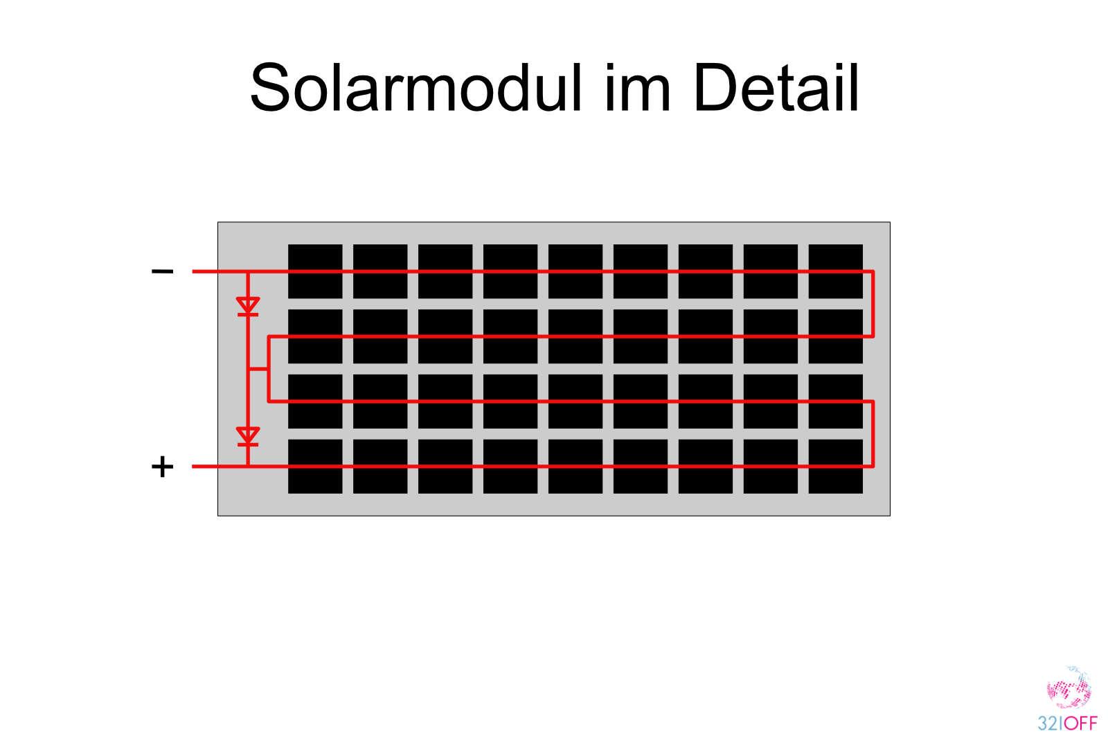 Solarmodul Wohnmobil interne Verschaltung