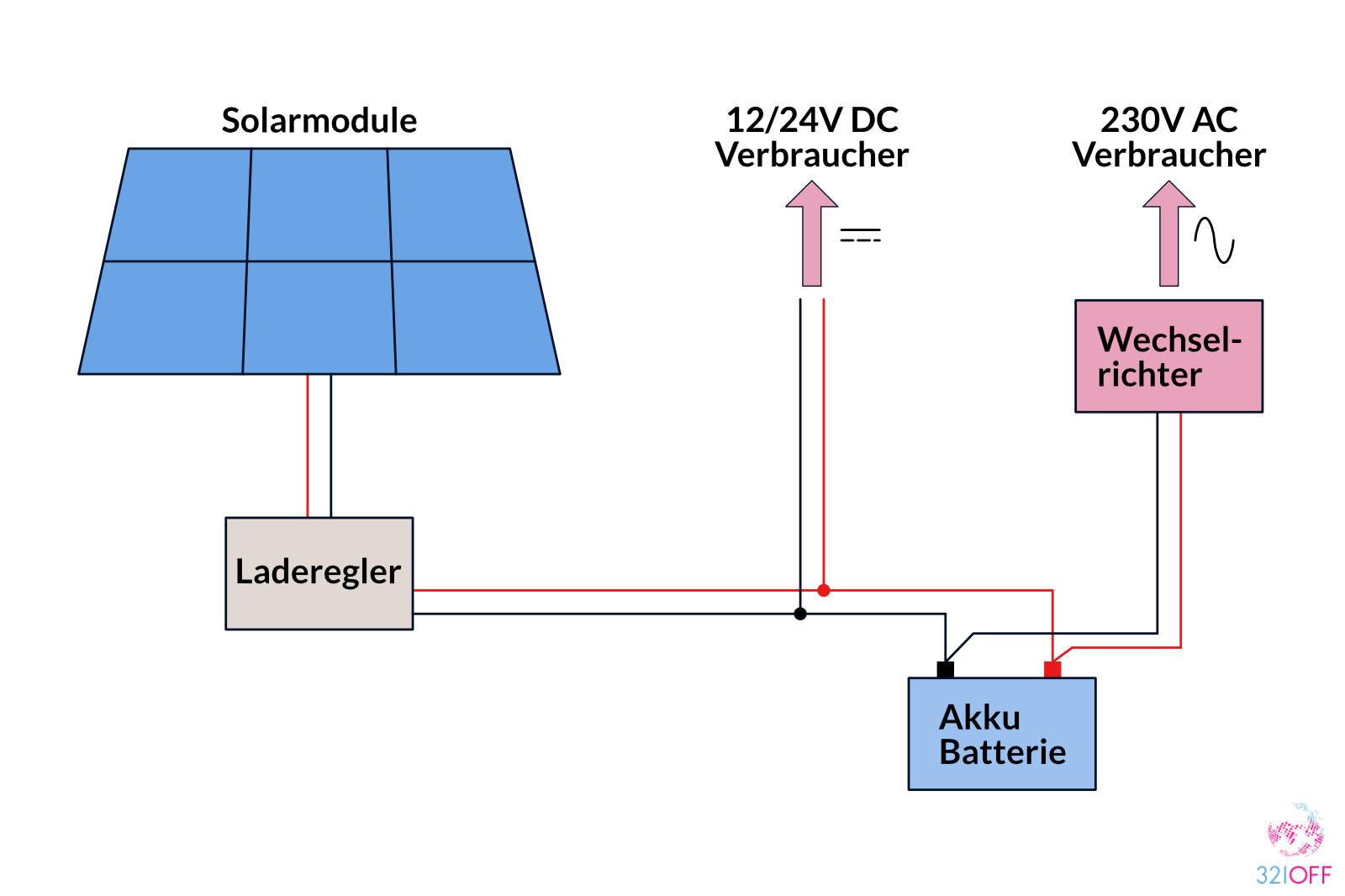 Solaranlage im Wohnmobil mit Wechselrichter
